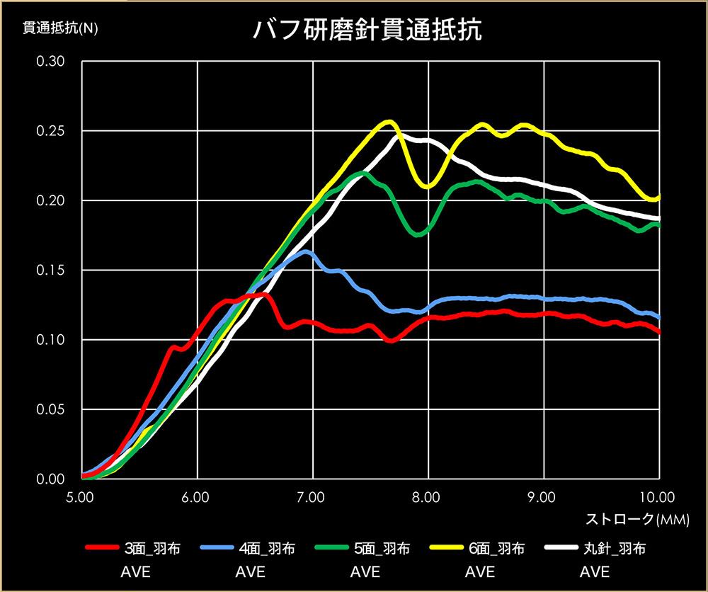 バフ研磨-グラフ
