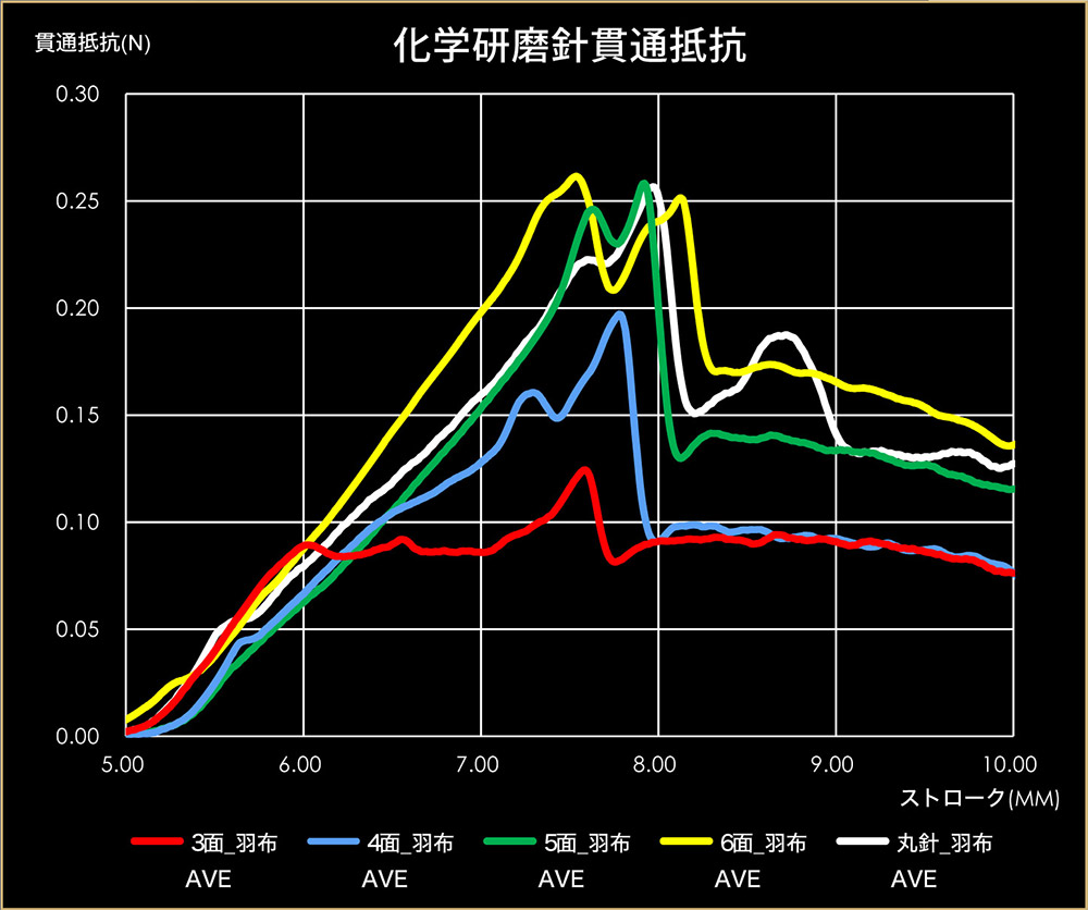 化学研磨-グラフ